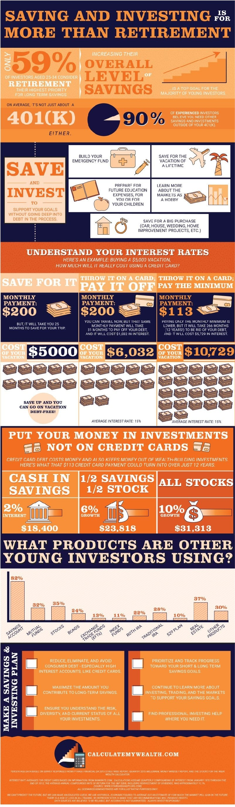 Calculate my Wealth Infographic | Lindsay Goldner - No Fonts Given Co